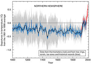 300px-Hockey_stick_chart_ipcc_large